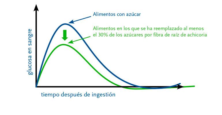 Beneo, curva de glucosa en sangre