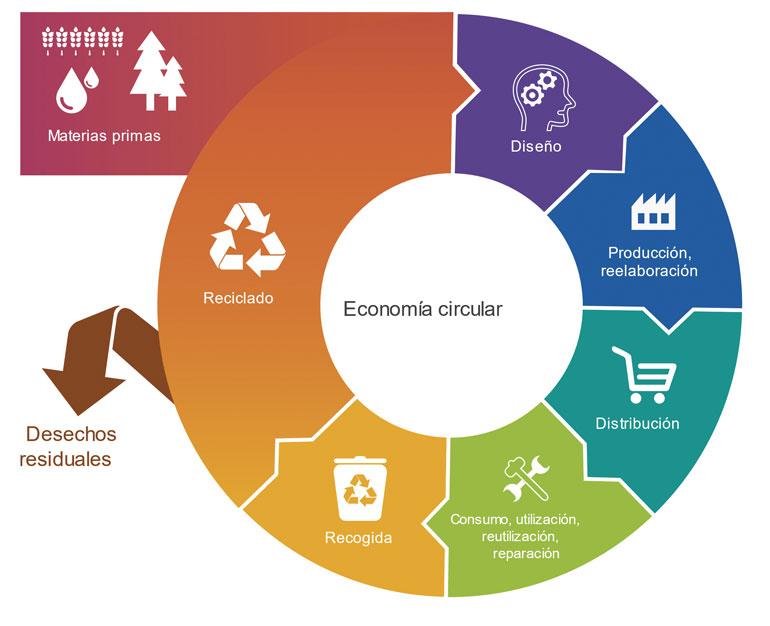 Esquema Economía Circular