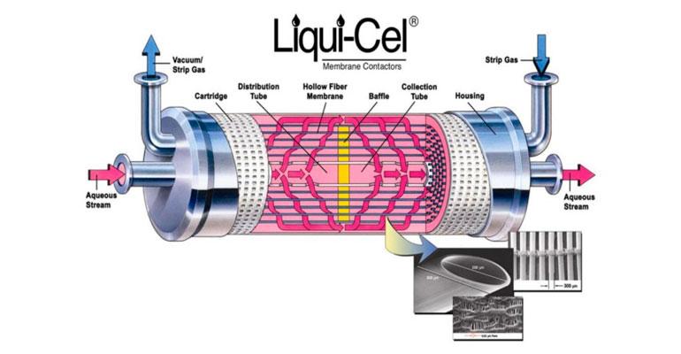 Contactores de membrana Liqui-Cel